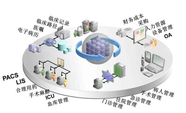 的新的一层数据存储结构